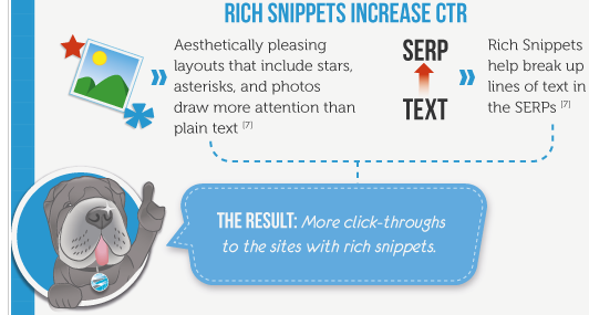 Rich Snippets Increase Click Through Rates